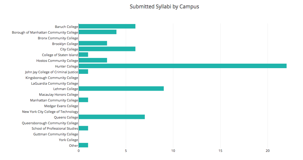 This is a bar graph that shows how many syllabi were submitted by each CUNY campus. Hunter College is the most represented campus with 22 submitted syllabi.