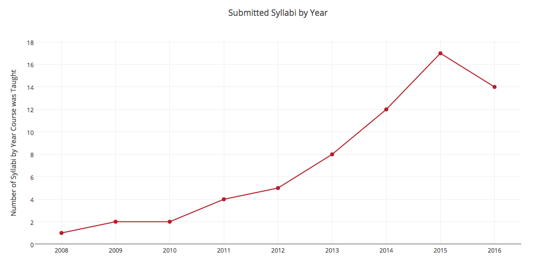 This is a line graph that shows how many syllabi were submitted by year. We've received syllabi from 2008-2016, with 2015 being the most represented year.